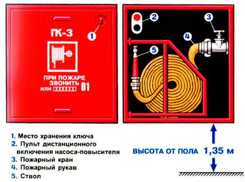 Пожарная безопасность курения в для инструкция местах